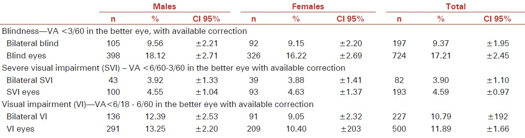 Table 3: Prevalence of blindness, severe visual impairment (CVI) and visual impairment (VI) in the sample (age and sex not adjusted)