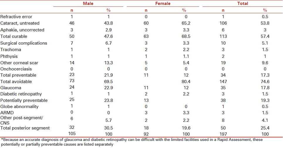 Table 6: Principal causes of blindness in persons: VA <3/60 in the better eye with available correction