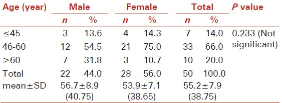 Table 1: Age and gender distribution of the studied subjects