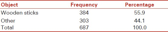 Table 2: Frequency of injuries caused by wooden sticks versus other objects