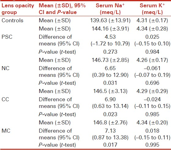 Table 3: Mean (± SD) of serum Na+ and K+ in cataract subgroups and controls