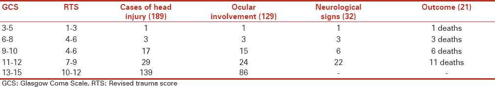 Table 3: Correlation of ocular signs, head injury scores with outcome