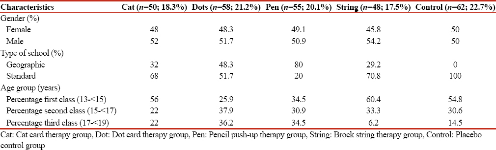 Table 2: Distribution of treatment groups among study population after 6 weeks of treatment