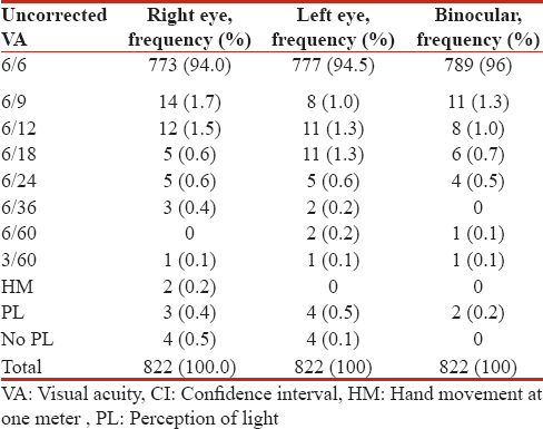 Prevalence and Causes of Childhood Blindness and Visual