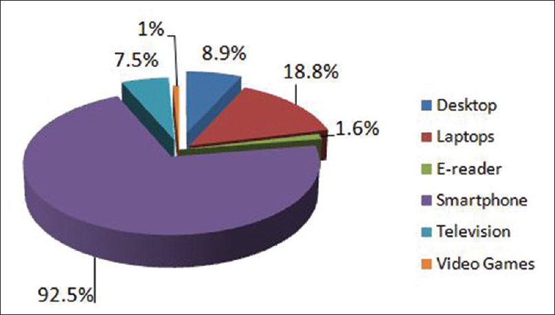 Figure 1: Pattern of digital device usage