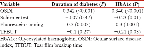 Table 3: Correlation coefficients between duration of diabetes, glycosylated haemoglobin and ocular surface parameters