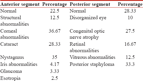 Table 4: Describes the frequency distributions of various ocular anomalies