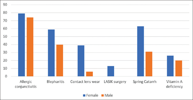 Figure 3: Association between dry eye syndrome and gender