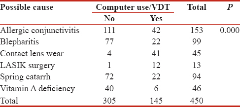 Table 4: Association between dry eye syndrome and computer use