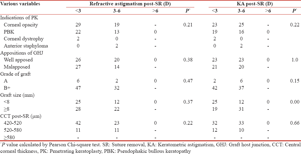 Table 4: Influence of various variables on refractive and keratometric astigmatism after suture removal