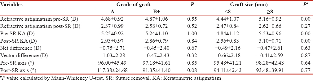 Table 5: Influence of grade and size of graft on refractive and keratometric astigmatism pre- and post-suture removal