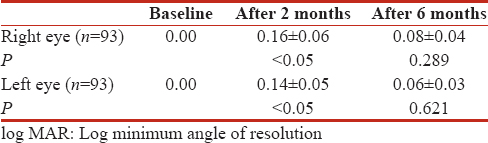 Table 1: Best corrected visual acuity in log minimum angle of resolution unit at baseline, at 2 months and at 6months of starting ethambutol therapy