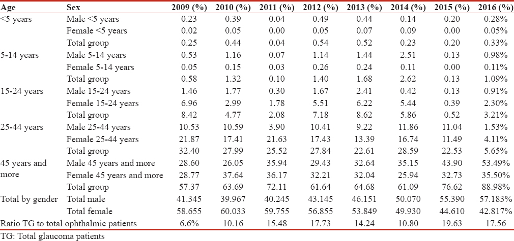 Table 2: The prevalence of the glaucoma patients (according to their age and gender groups) to the total glaucoma patients attended Atbara Teaching Hospital and primary health-care facilities in Atbara locality per year through the years 2009-2016