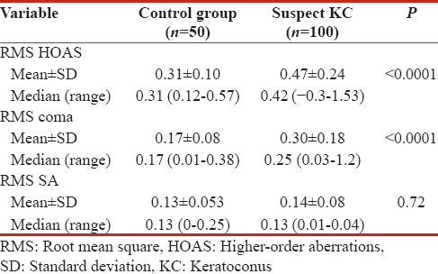 Table 1: Comparison between control and suspect keratoconus eyes according to root mean square