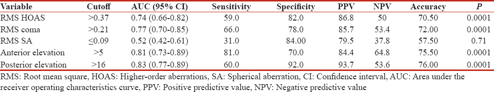 Table 3: Presents the optimum cutoff value, area under the receiver operating characteristic curve (parentheses 95% confidence interval), sensitivity, specificity, positive predictive value, and negative predictive value (percentages) of root mean square and elevation for predicting suspected (kc)